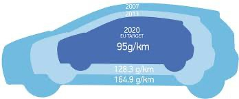 95gr/km